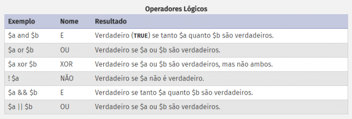 Fonte: http://php.net/manual/pt_BR/language.operators.logical.php