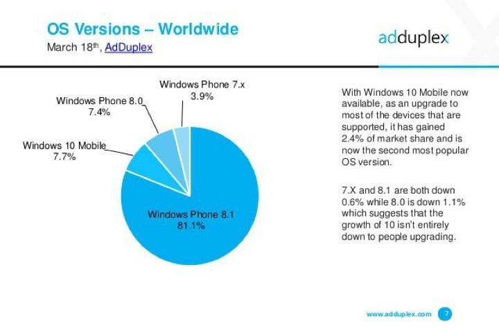 Windows 10 Mobile adesão