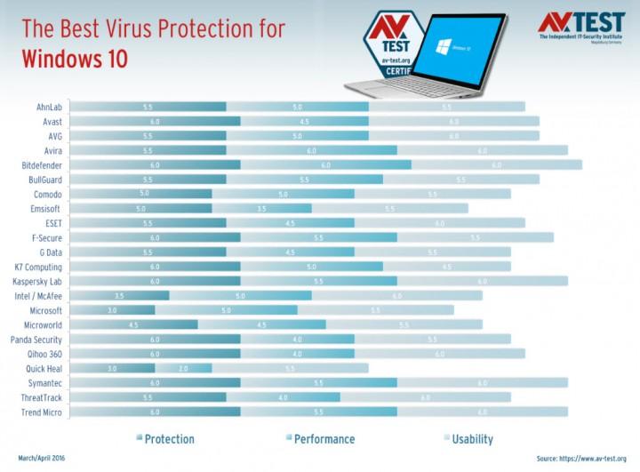 melhor antivirus android 2016