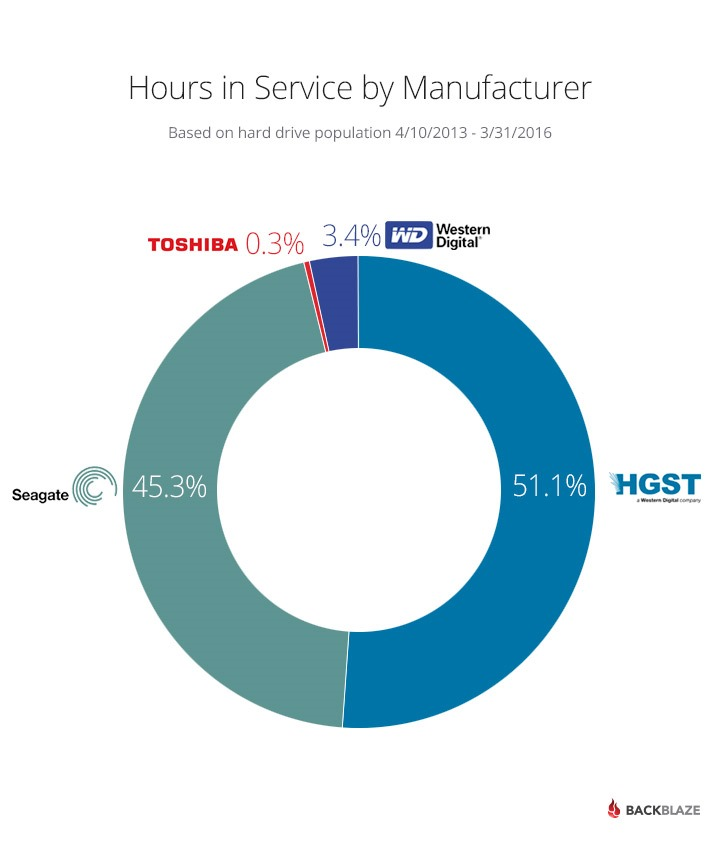 drive-stats-2016-q1-hours-by-manufacture