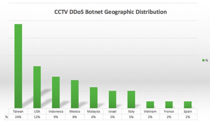 Sucuri-CCTV-DDoS-Botnet-Distribution-650x376