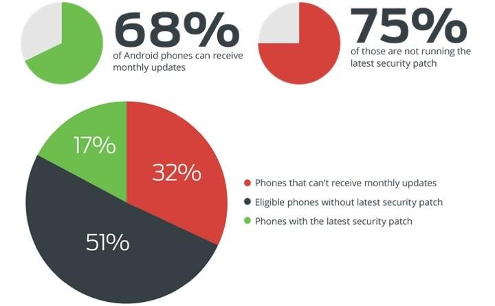Huawei Android Segurança Geral