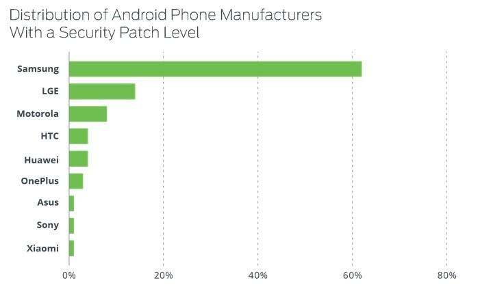 Huawei Android Segurança Fabricantes