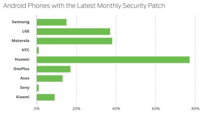 Huawei Android Segurança Marcas