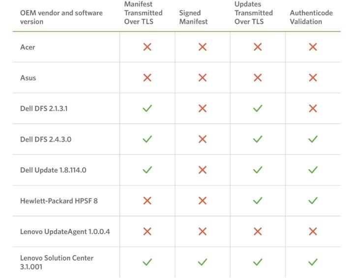 Softwares de actualização tabela