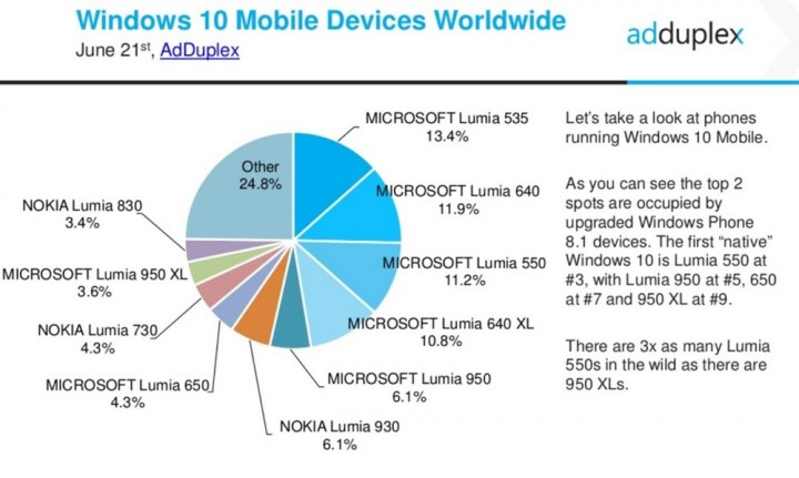 Windows 10 Mobile Dispositivos