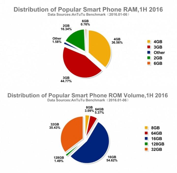 smartphone memoria