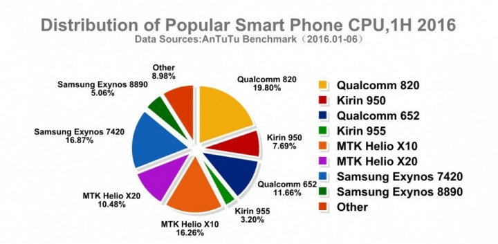 smartphone processador