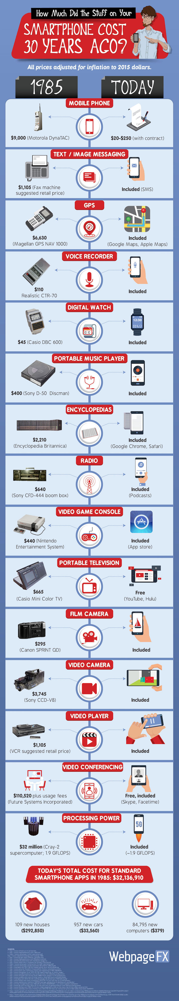 WebpageFX Smartphone Cost