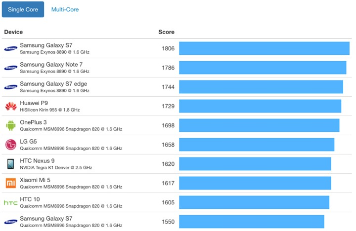iphone-7-vs-android-benchmark-a10-fusion-chip-single-core