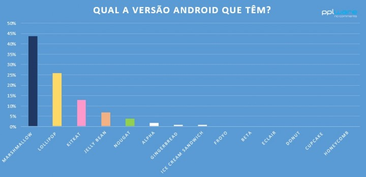 percentagem_android_pplware