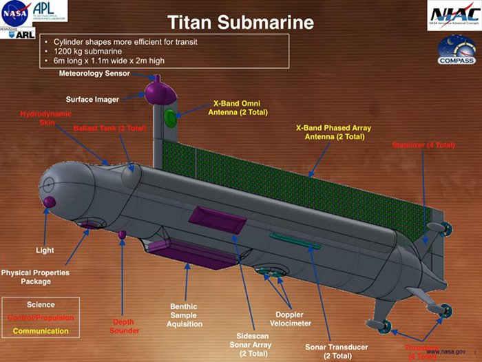 pplware_submarino_tita01