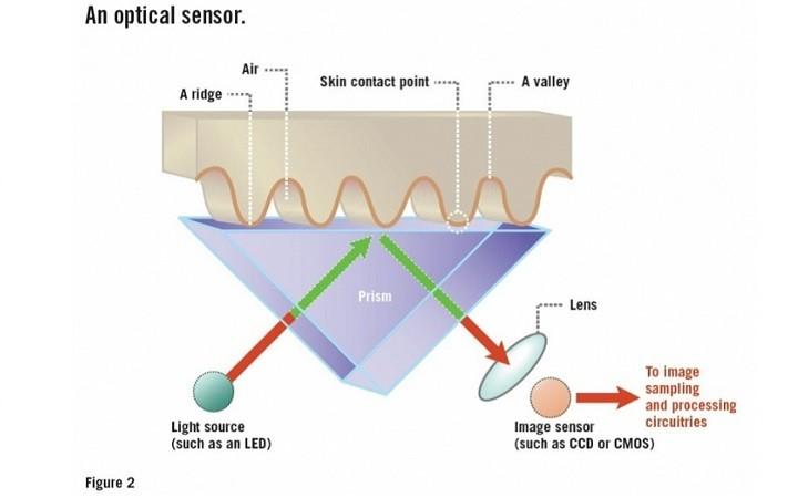 Sensor ultrasónico - óptico