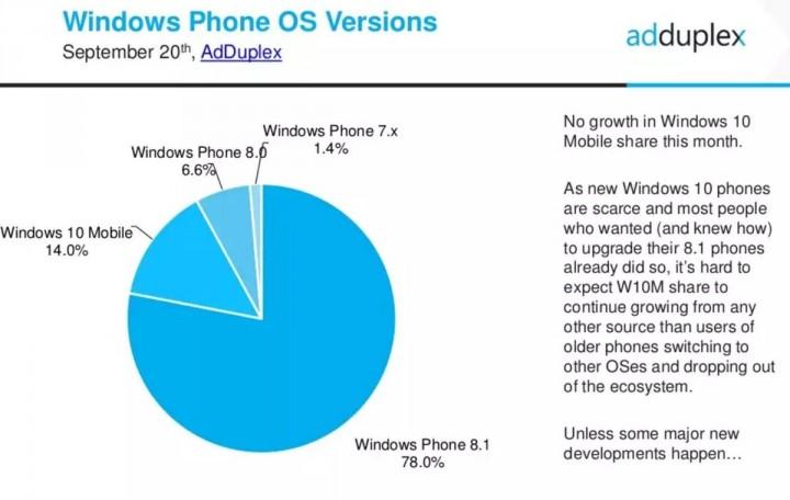 Windows 10 Mobile Quota