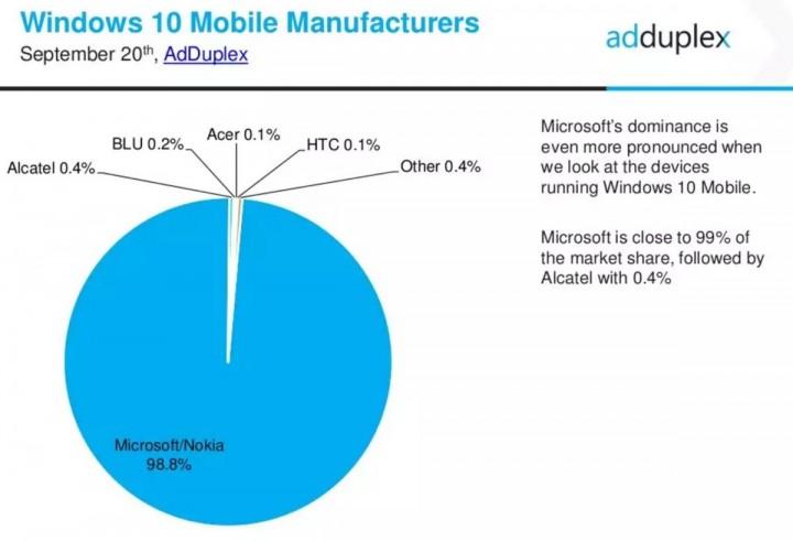 Windows 10 Mobile Fabricantes