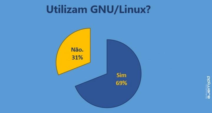 gnu_linux_pplware-sond01