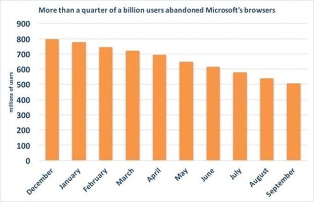 msft-browsers-users-100685608-large.idge (1)