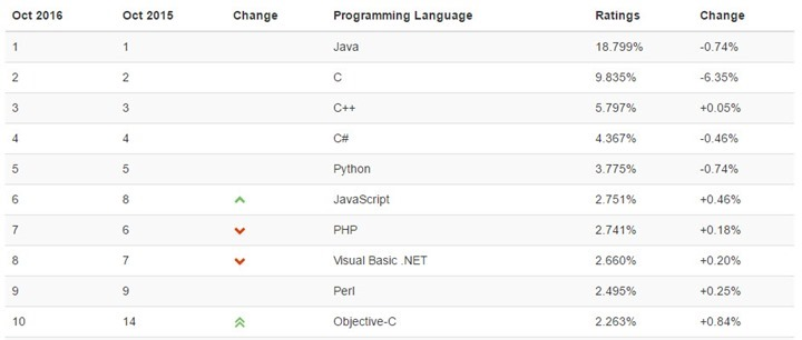 programming_languages_2