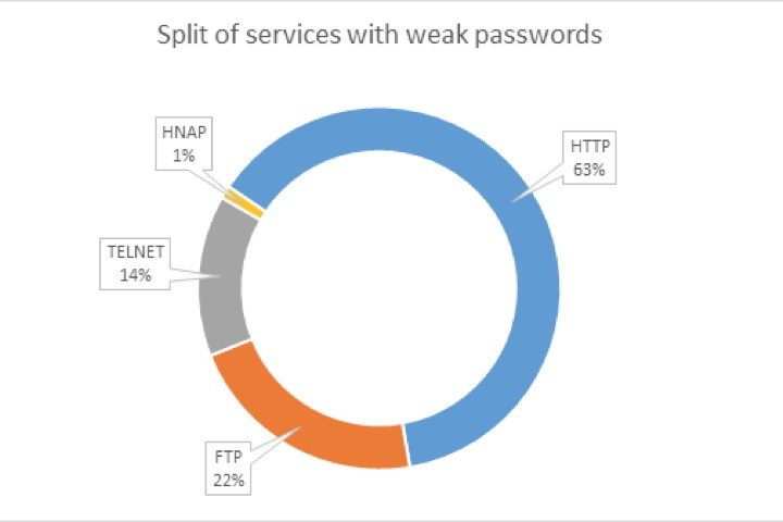 routers passwords