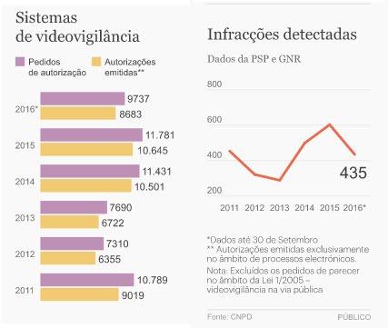 Portugal mais de 80 mil sistemas de videovigil ncia legais - Sistemas de videovigilancia ...