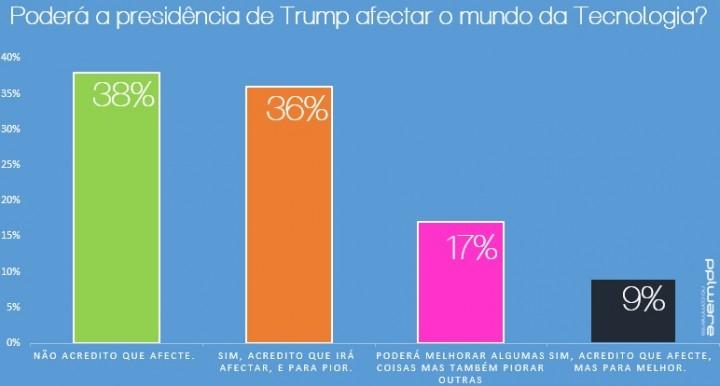 sondagem-trump