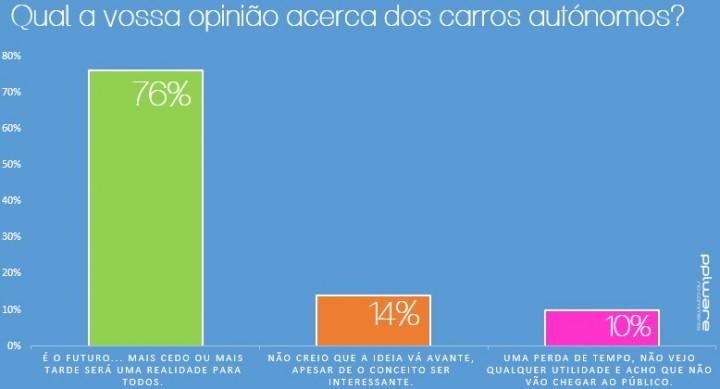 sondagem_carros-autonomos