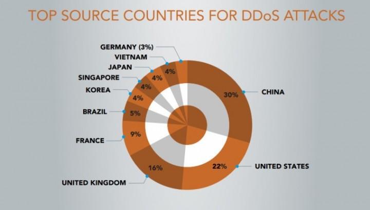 DDoS Akamai