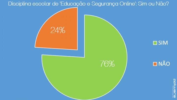 percentagem_disciplina-online