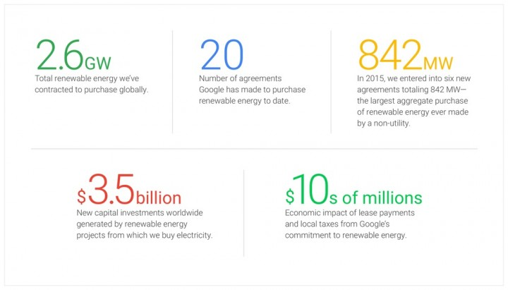 Google consumos energia