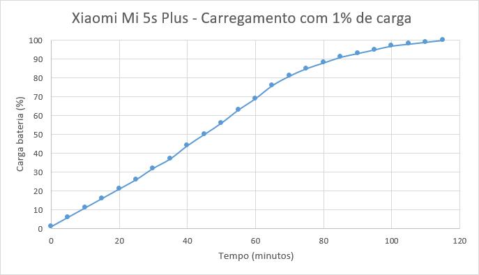 mi_5s_plus_carregamento