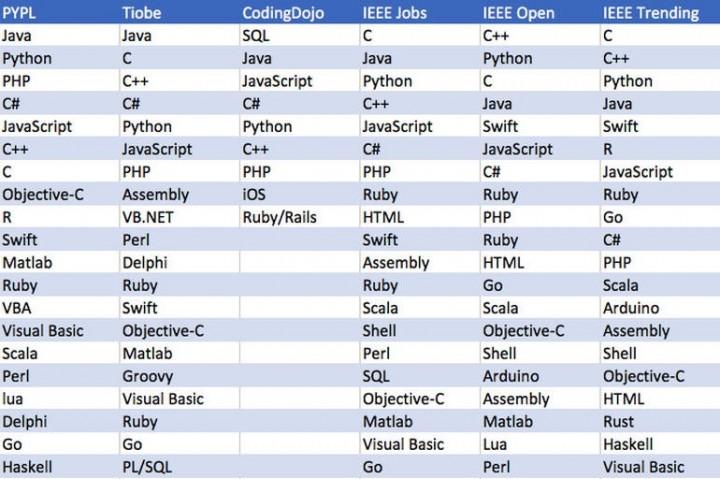 Linguagem de programação tabela