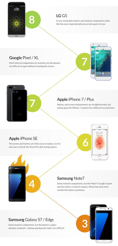 lista smartphones
