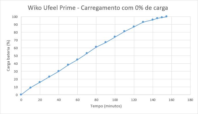 wiko_ufeel_prime_carregamento