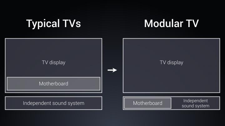 mi-tv4-modular