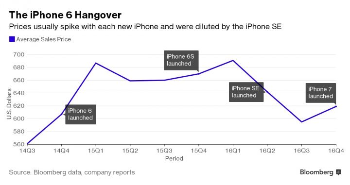 preço iPhone 7