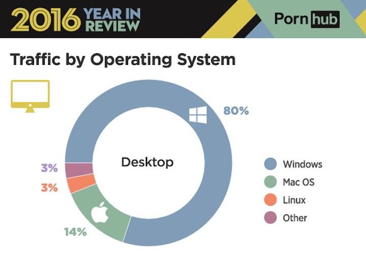 pornografia por sistema operativo