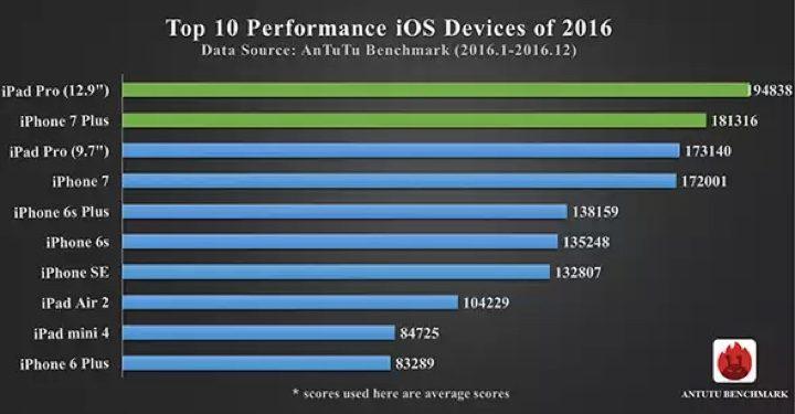 Antutu Smartphone Top iOS