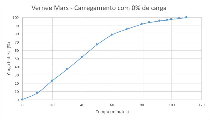 vernee_mars_carregamento_2