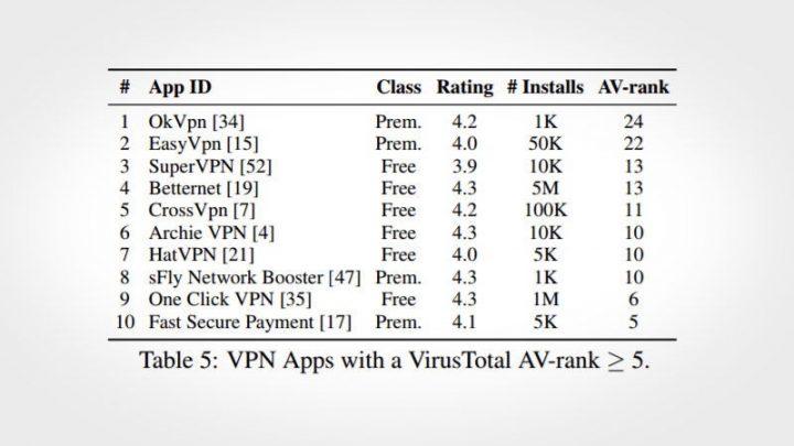 VPN do Android nem sempre são o que parecem