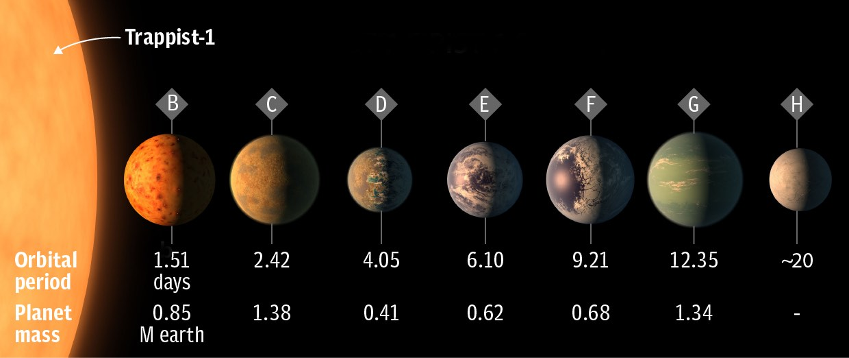NASA anuncia descoberta de 7 planetas idênticos à Terra