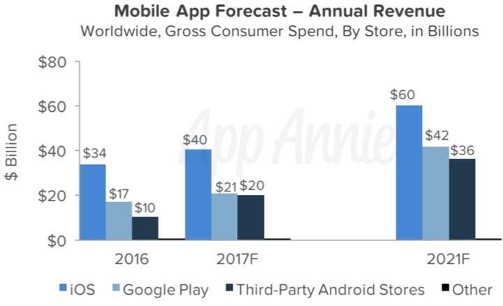 receitas App Store Play Store