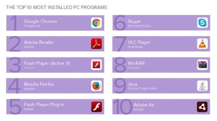 Avast Chrome