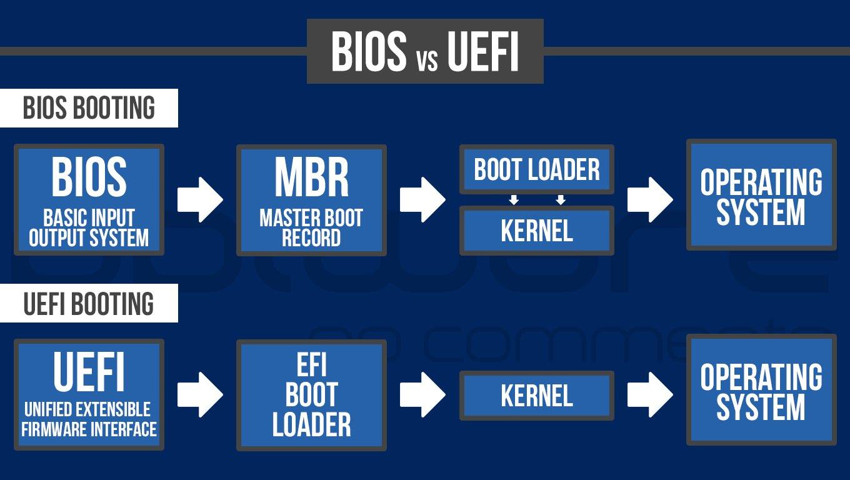E você, sabe qual é a diferença entre a BIOS e a UEFI?