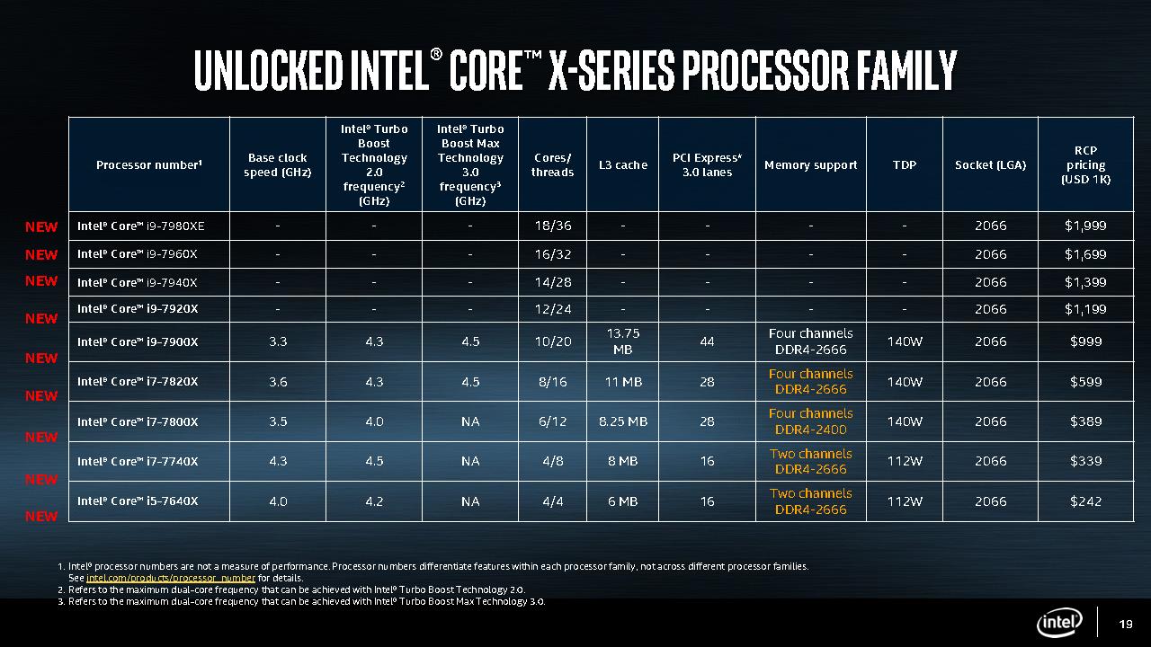 Intel apresenta o poderoso i9 na computex 2017 pplware for Table a vi 6 2 of the stcw code