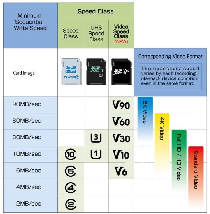 microSD - Velocidades de escrita