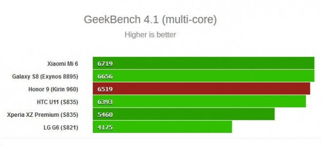 honor 9 - geekbench multi-core