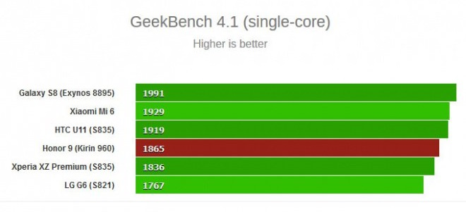 honor 9 - geekbench single-core