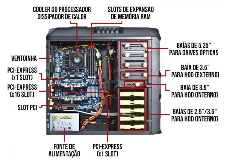 computador interior