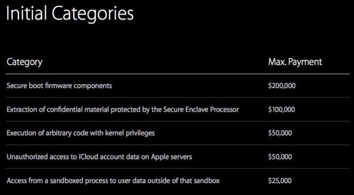 pagamentos falhas Apple