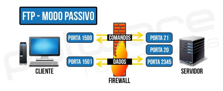 FTP Passivo